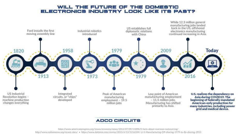 electronics industry timeline